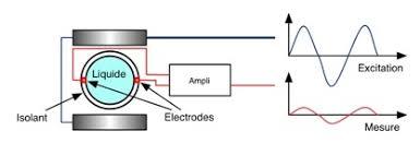 Schéma débitmètre électromagnétique