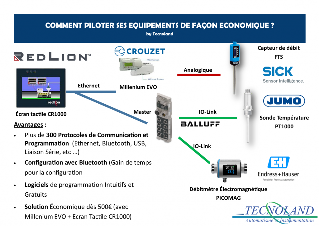 exemple_application_crouzet_redlion_piloter_equipement_industriel