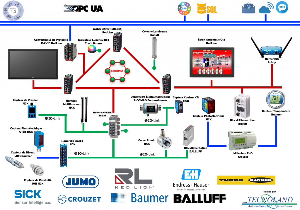 Maquette PNG d'une configuration IO-Link imaginé par Tecnoland