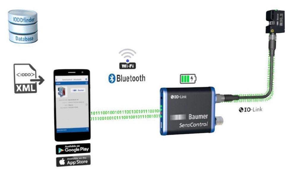 Schéma représentant les transferts d'informations entre le capteur un iofly Baumer jusqu'à la connexion à une base de données