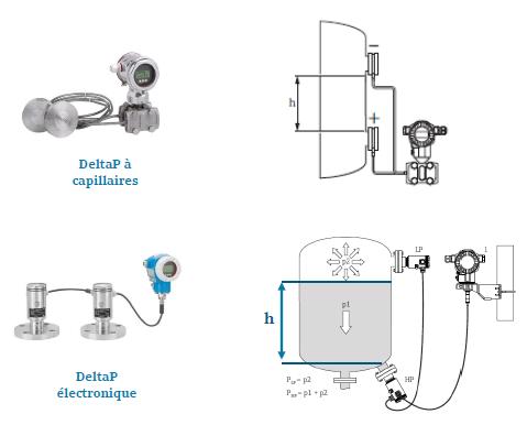 Différents capteurs de mesures de niveau par deltaP