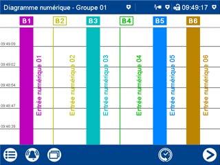 Exemple de la visualisation des données de process sur un diagramme numérique sur le Logoscreen 601