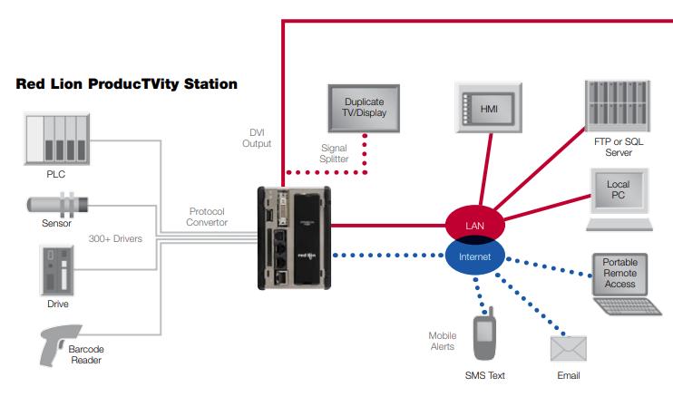 Schéma de fonctionnement du ProctTVity Red Lion pour le Suivi de Production.